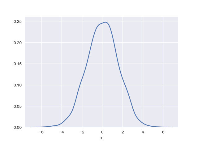 Chi tiết bài học 19  Sử dụng Seaborn vẽ các biểu đồ thống kê